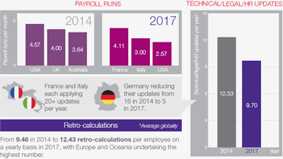 Global Payroll Complexity Index 2017